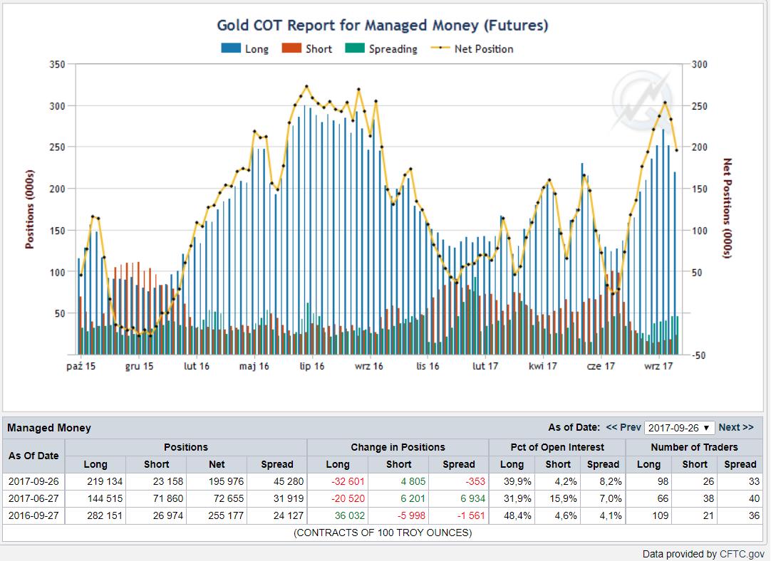 Pozycje zarządzających, niebieskie bary - pozycje długie, czerwone - pozycje krótkie , linia żółta - netto