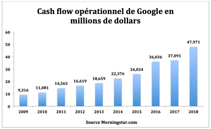 google trading