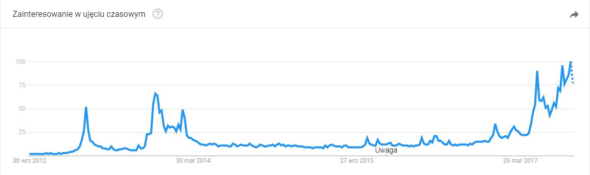 Popularność Bitcoina