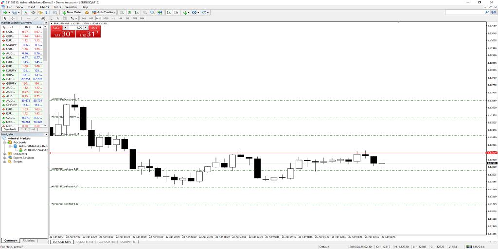 Grid Ebenen für Buy-Stop Orders und Sell-Stop Orders im MT4 anwenden