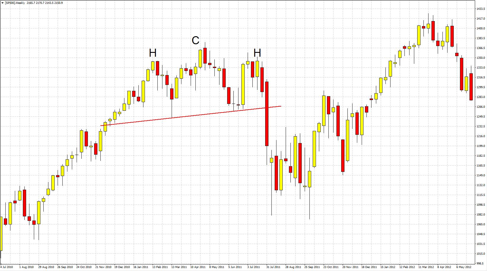 Formación de cambio de tendencia de Hombro Cabeza Hombro en el gráfico del S&P 500