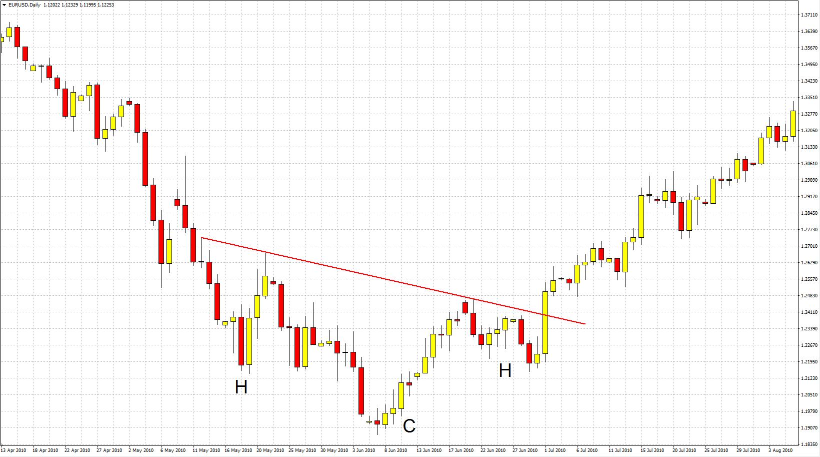 Formación de cambio de tendencia de Hombro Cabeza Hombro (invertido) en el gráfico del EURUSD