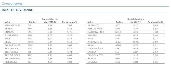 Ibex top dividendo