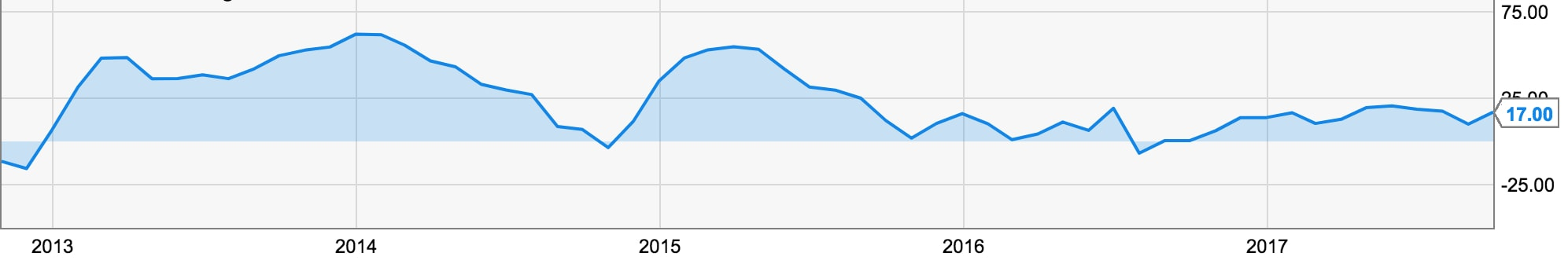 ifo index graph