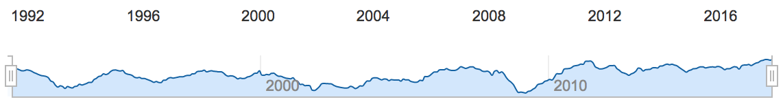 graphique indice ifo