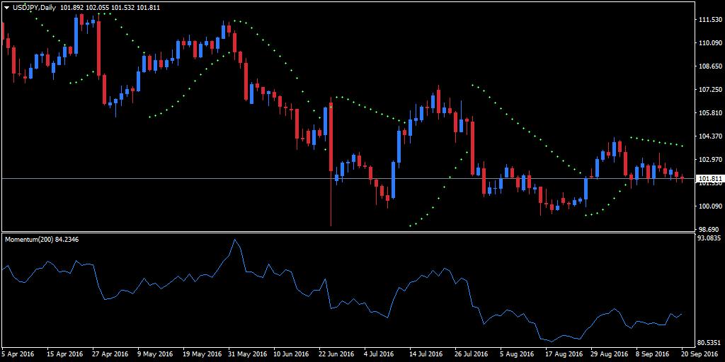indicateur de volatilité