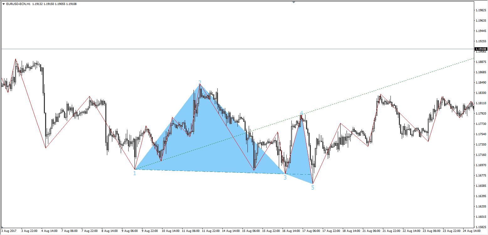 indicator trading zigzag