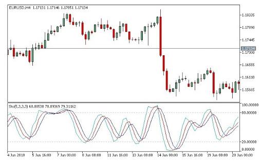 top forex indicators
