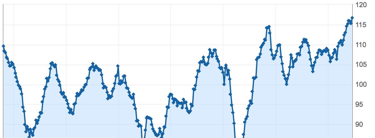 indice ifo du climat des affaires