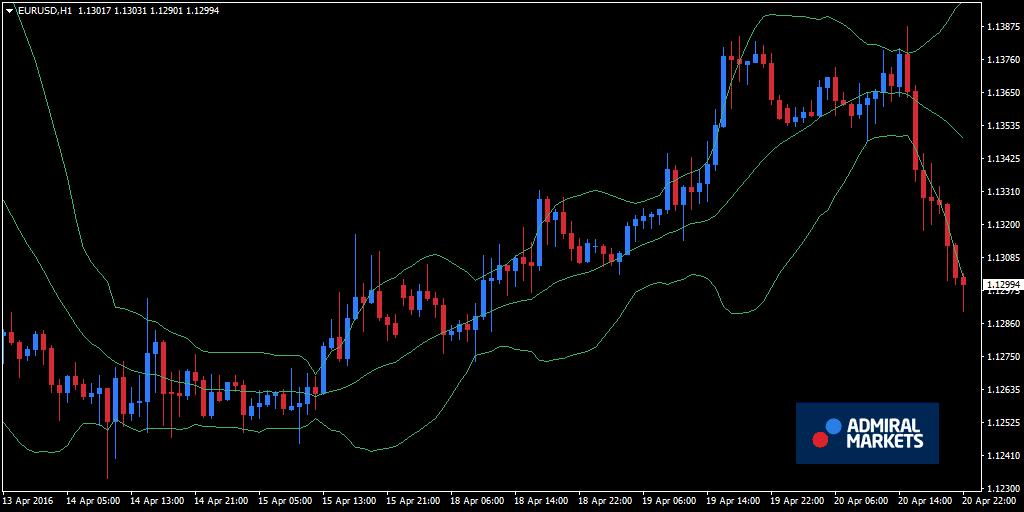 Apa saja indikator utama yang harus digunakan dalam trading?