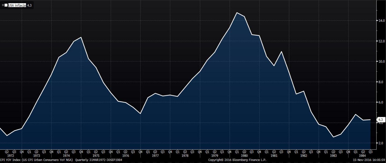 Kwartalne odczyty inflacji w USA R/R