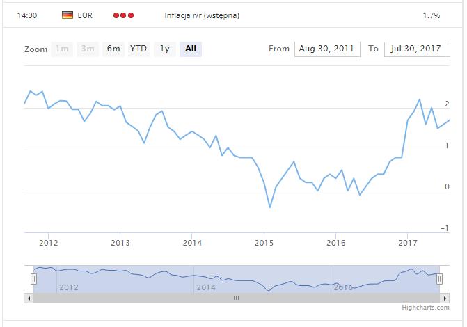 Inflacja CPI w Niemczech