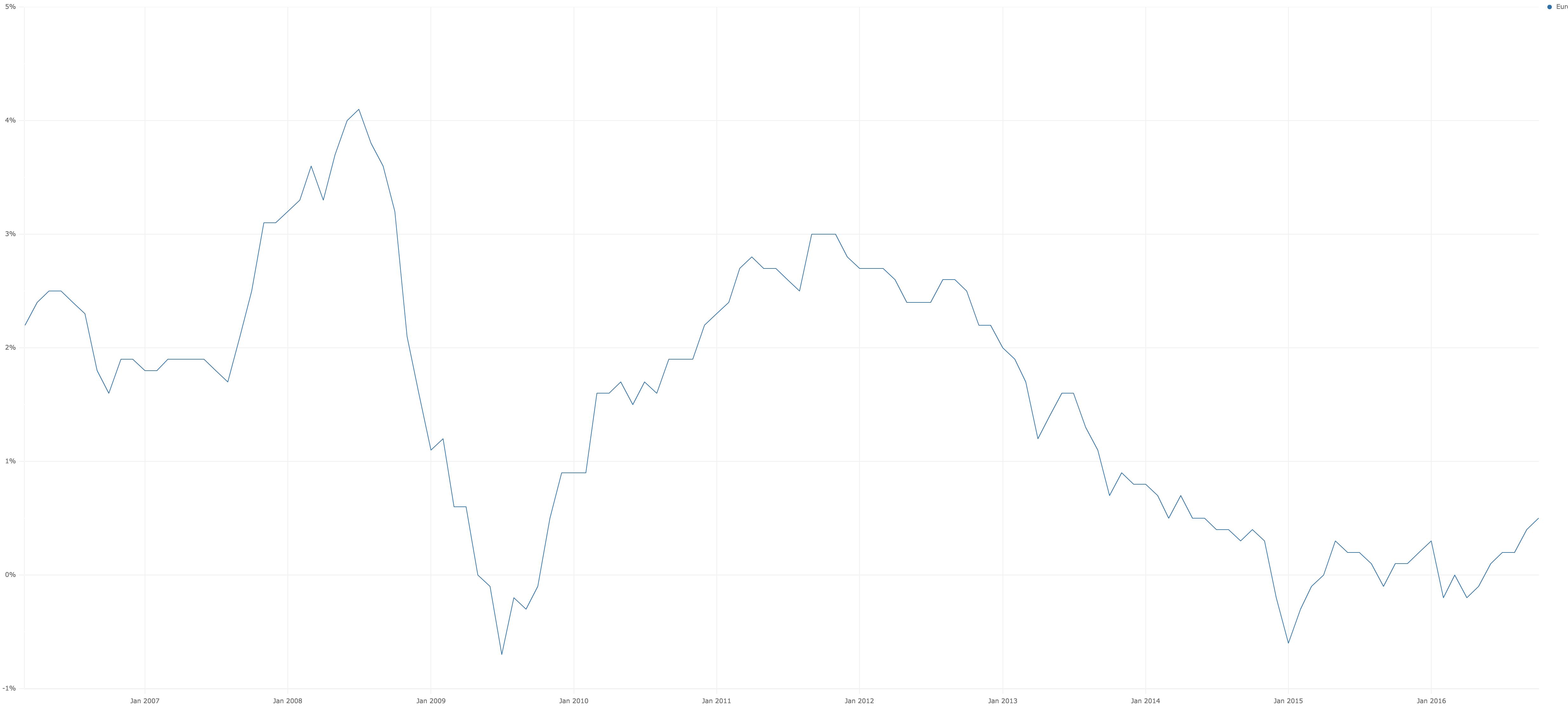 Inflation zone euro analyse fondamentale