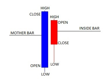 Price Action strategia - Inside Bar