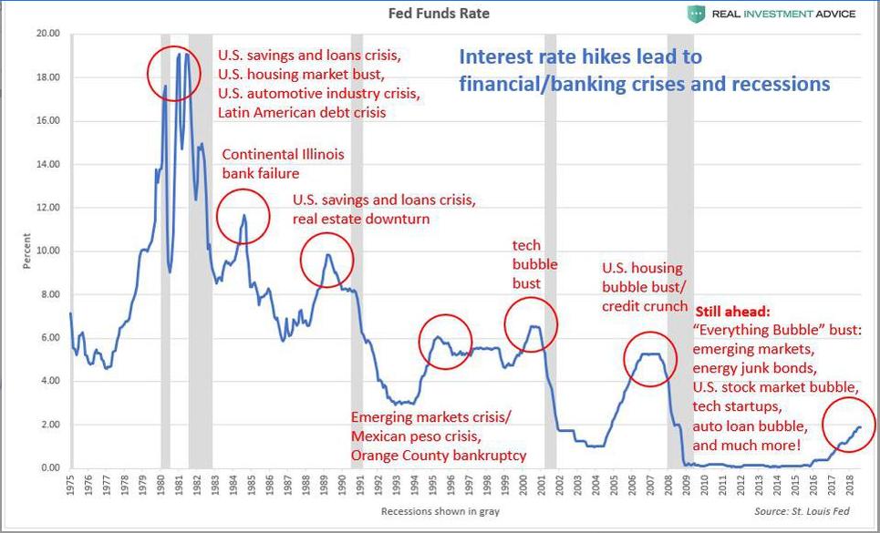 Investissez sur la baisse des marchés actions en 2019