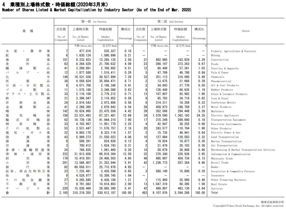 tőzsdei kereskedelem bemutató számla)