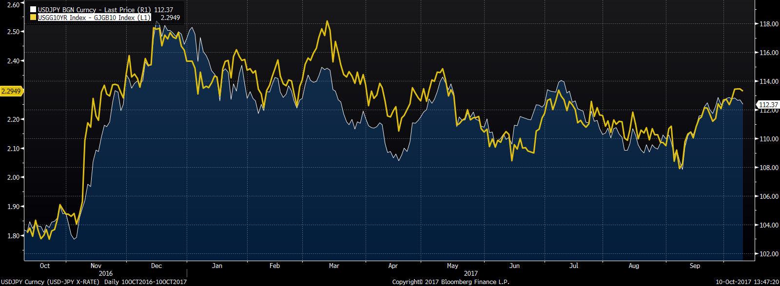 Notowania USDJPY na tle spreadu obligacji amerykańskich oraz japońskich