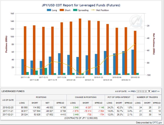 Pozycje funduszy lewarowanych, bary niebieskie- pozycje długie, czerwone - pozycje krótkie , linia żółta - netto