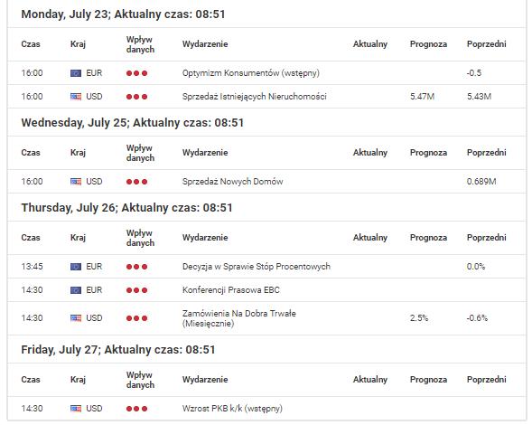 Najistotniejsze dane makro dla Australii, Kanady, Stanów Zjednoczonych, Strefy Euro, Nowej Zelandii, Japonii, Wielkiej Brytanii