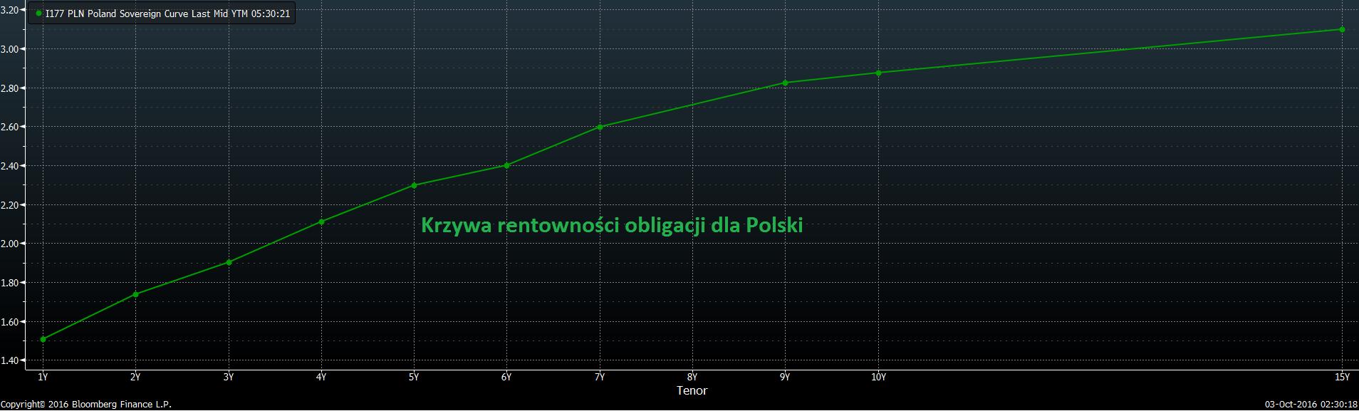Krzywa dochodowości obligacji dla Polski