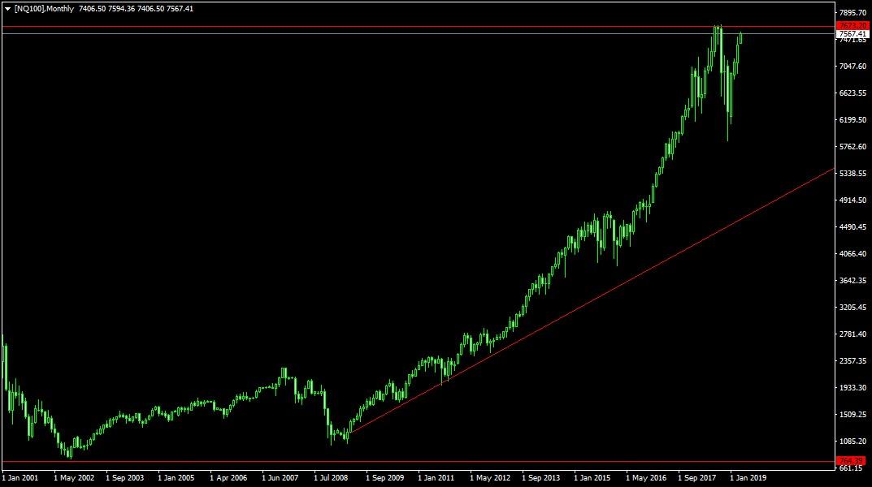 index befektetési alap