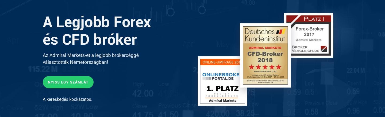Legjobb Forex és CFD brókercég