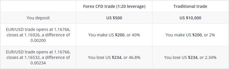 Transaksi emas CFD dengan leverage