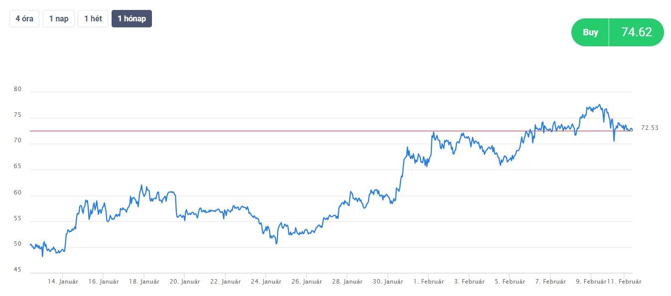 A bitcoin árfolyam grafikon értelmezése