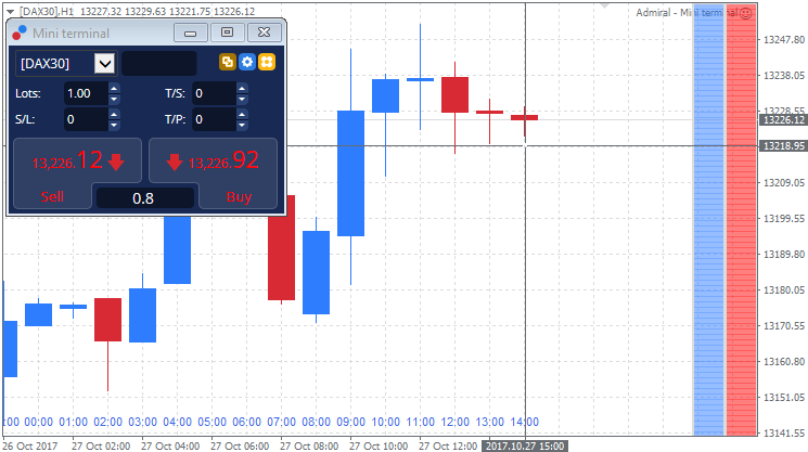 Local Time Indicator in der MetaTrader Supreme Edition