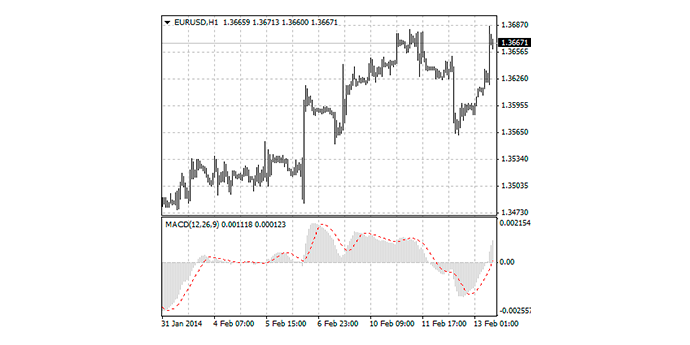 macd indicator mt4