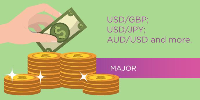 ตัวอย่างคู่เงินหลัก (Major Currency Pair)