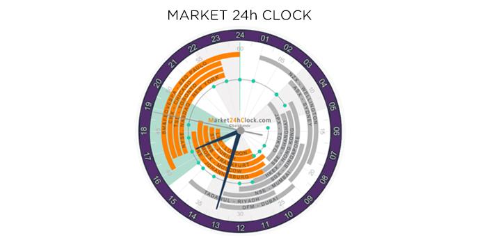 นาฬิกา Forex บอกรอบเวลาในการเทรด Forex ทั่วโลก