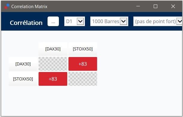 matrice corelare indicele dax