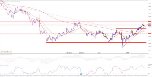 Седмична графика на GBP/USD