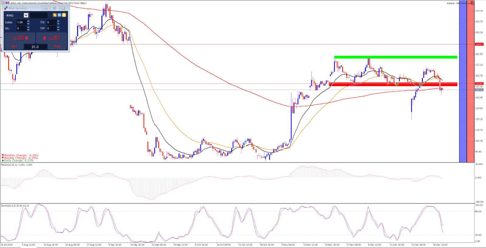 Gráfico de Preços das Ações da IAG - Admiral Markets