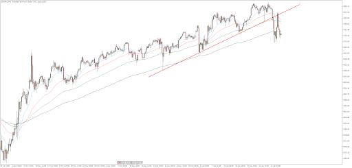 S&P 500, H4