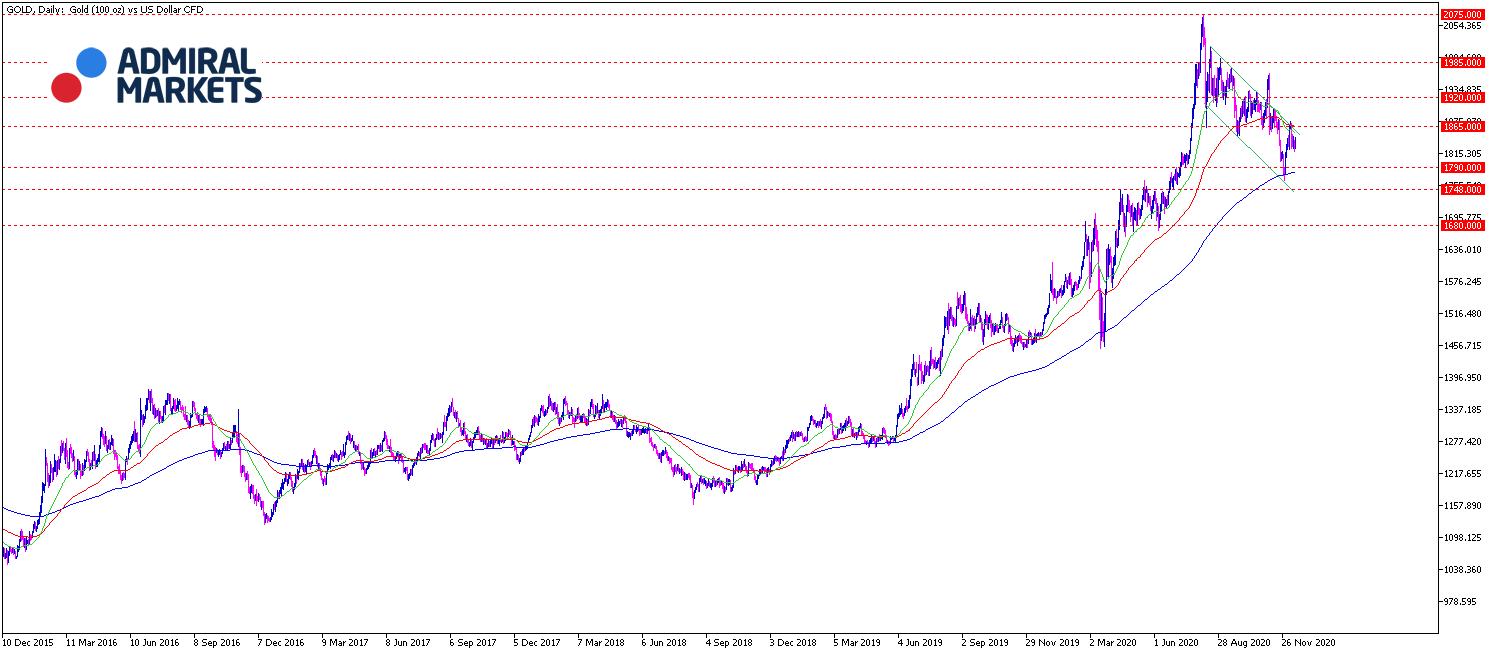 Gold Chartanalyse 15.12.20