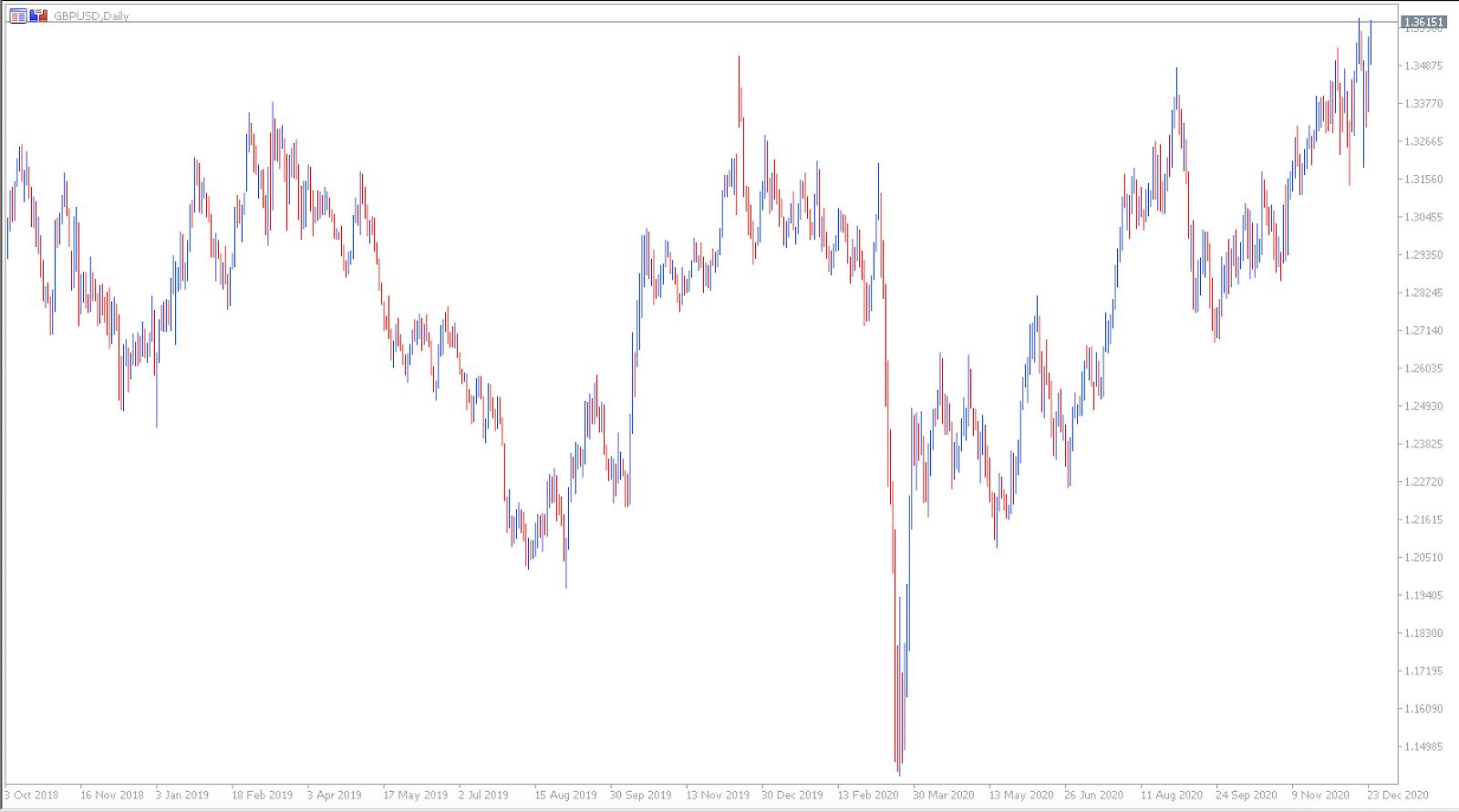 Admiral Markets MetaTrader 5, GBPUSD, Дневна графика
