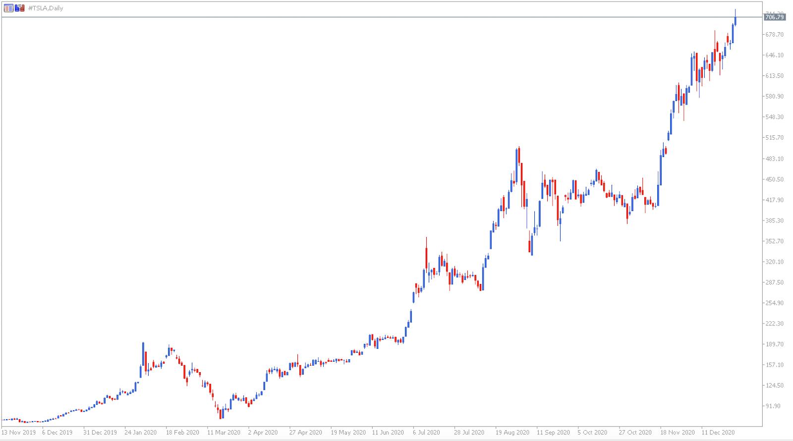 Gráfico de Preços das Ações da Tesla - Admiral Markets