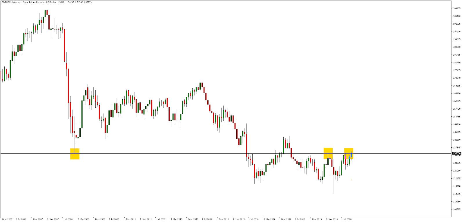 GBP/USD, Месечна графика