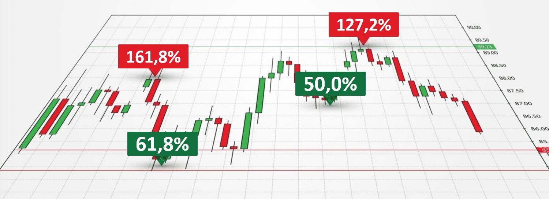 Strategia de tranzacționare a opțiunilor Fibonacci)