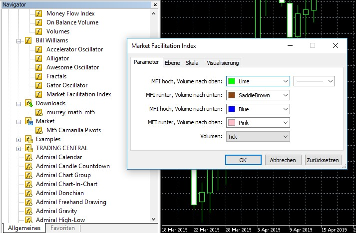 Market Facilitation Index MetaTrader 5
