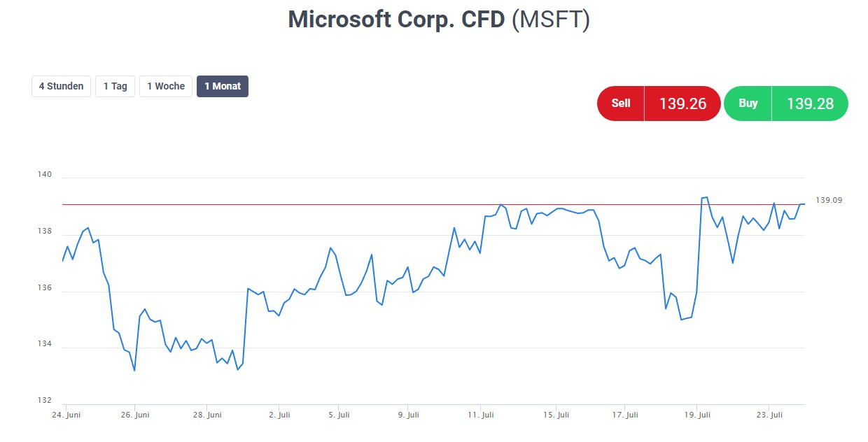 Microsoft-Aktie