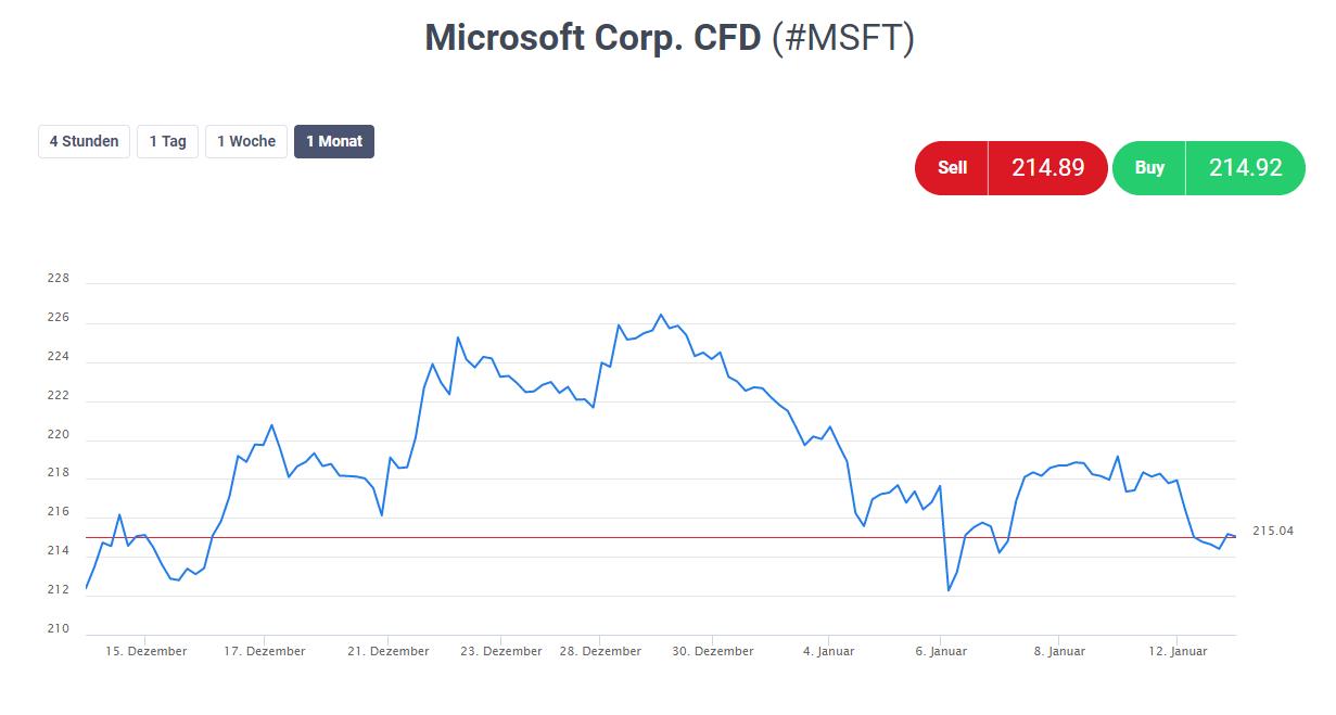 Microsoft Dividende 2021