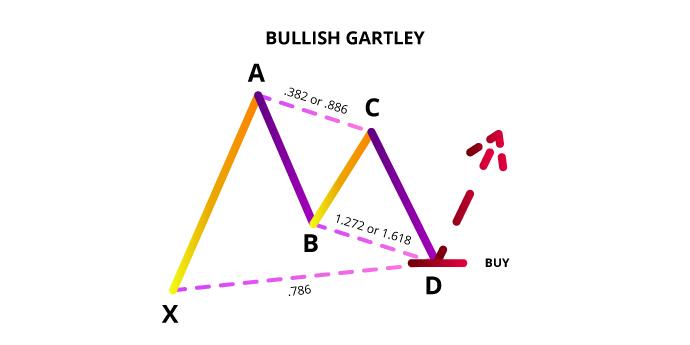 Mô hình gartley tăng giá