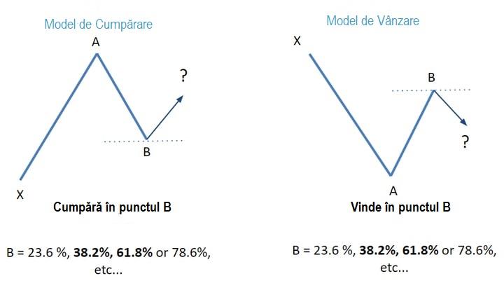 corectarea nivelurilor fibonacci)