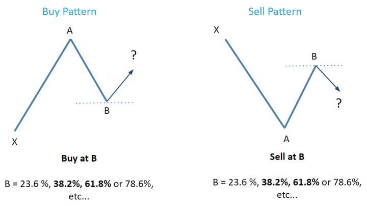 opțiuni binare cu închidere timpurie opțiunea de strategie de pierdere minimă