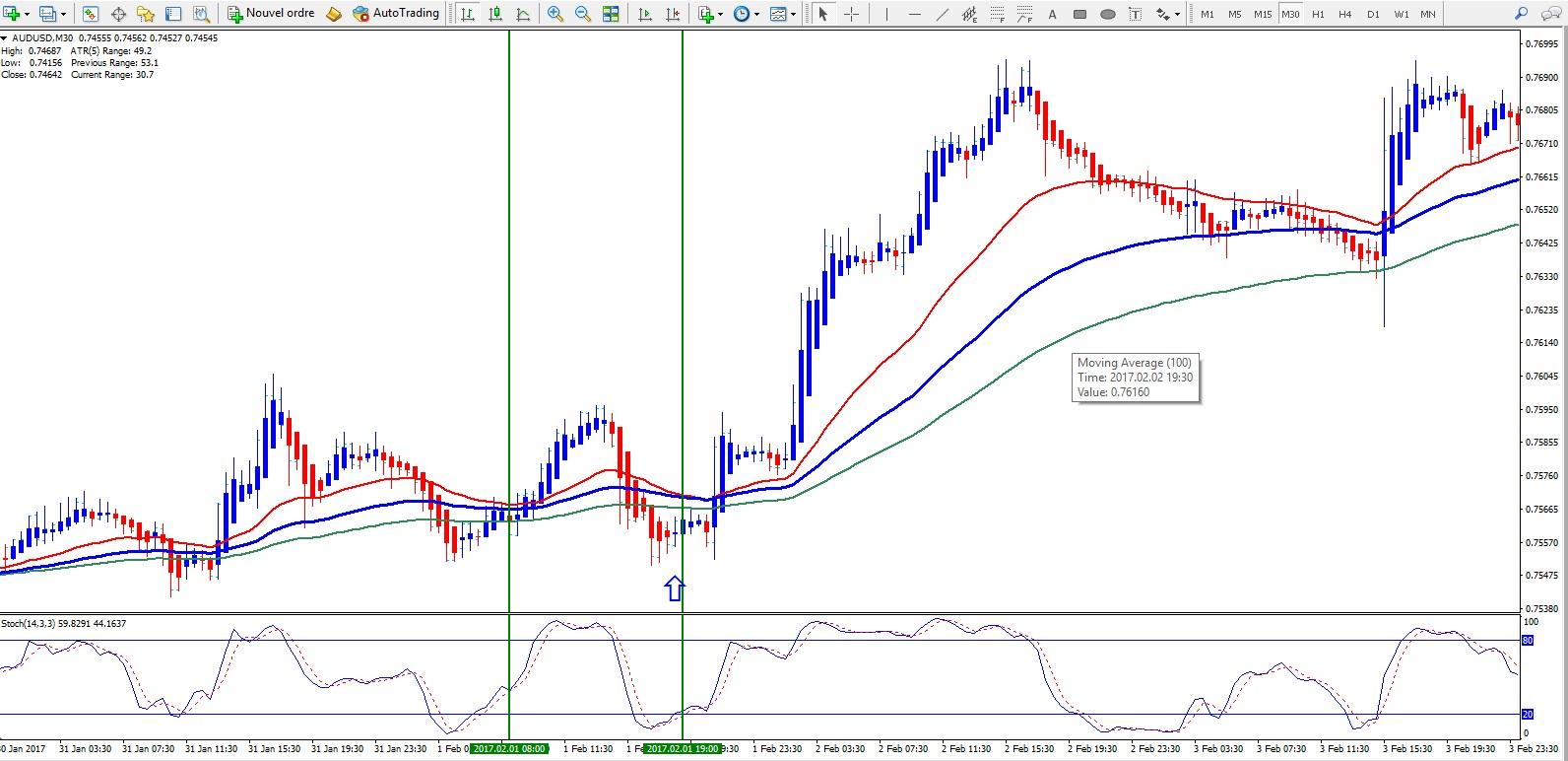 moving average indicator mt4