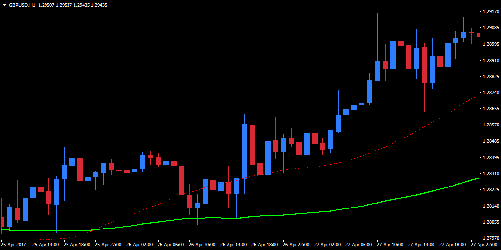 moving average line indicator
