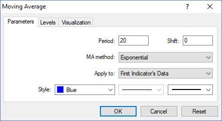 moving average parameters